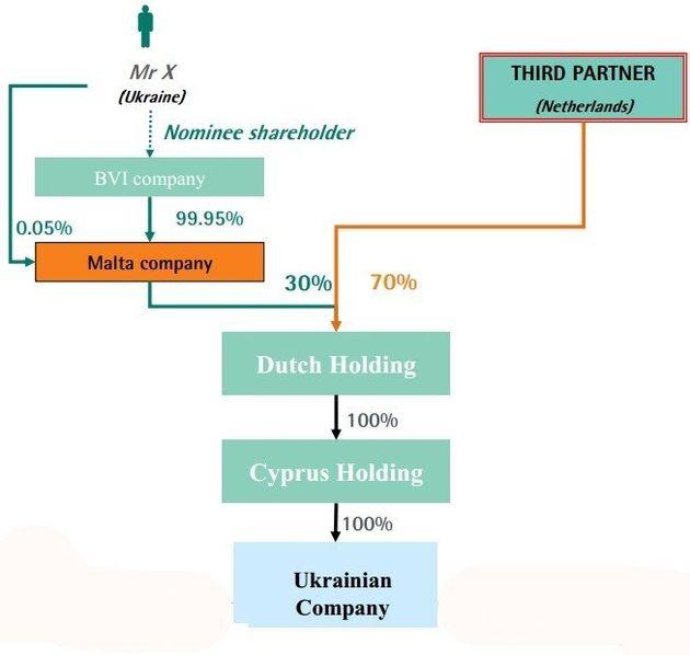 Le document de la BNP expliquant comment créer une société offshore en toute