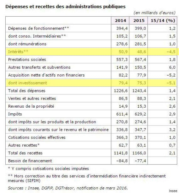La France diminue son déficit public à 3,5% du PIB en 2015, bien aidée par l'action de la