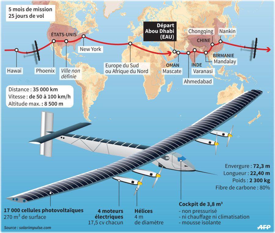 INFOGRAPHIE. Solar Impulse 2, l'avion à énergie entièrement solaire, entame son tour du