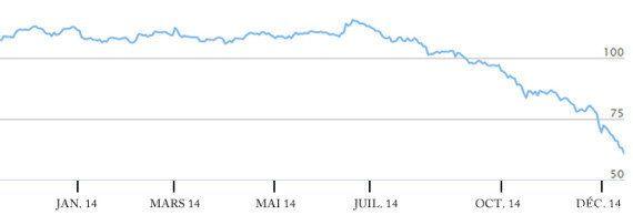 Russie: pourquoi le rouble s'effondre, en chute libre face au dollar et à