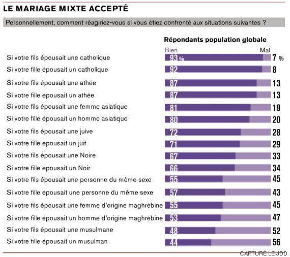 Le JDD publie des sondages sur les préjugés ethniques et religieux qui font hurler les