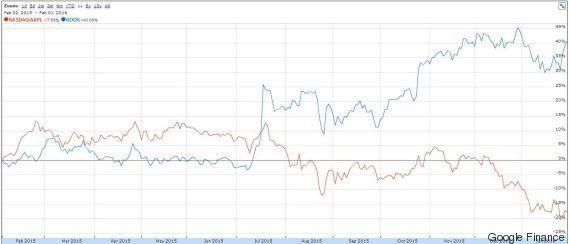 Google première capitalisation boursière mondiale devant Apple? Pourquoi la bourse fait ce