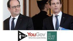 Hollande frôle son plancher historique à 13% d'opinions