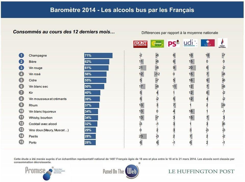 Les boissons alcoolisées préférées des Français, parti par