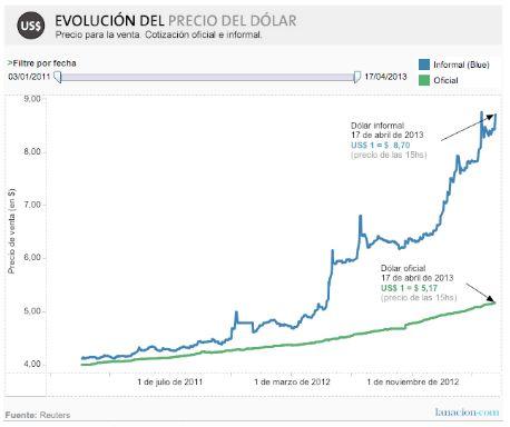 Pour une poignée de dollars(ou comment les argentins ont arrêté de croire en leur