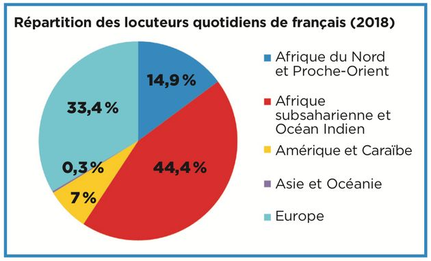 Répartition des locuteurs de français dans le monde en