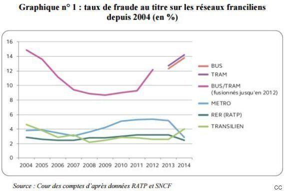 La fraude aux transports en commun coûte 1 million par jour en Ile-de-France, selon la Cour des