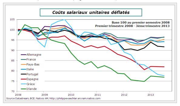 Menace de déflation en zone Euro et endettement des