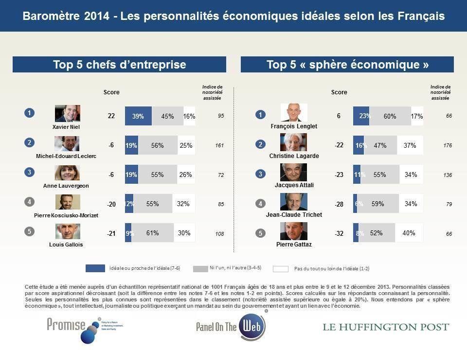 Personnalités économiques préférées: Xavier Niel et François Lenglet au-dessus de la