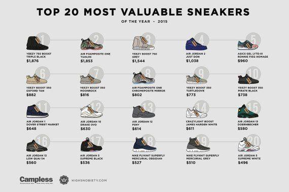 Le placement le plus rentable du moment? Les sneakers de Kanye
