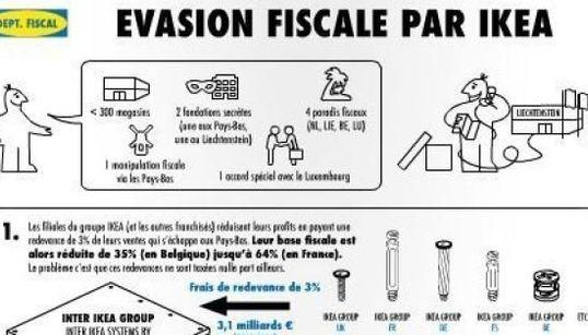 Les montages fiscaux d'Ikea expliqués... comme le montage de ses
