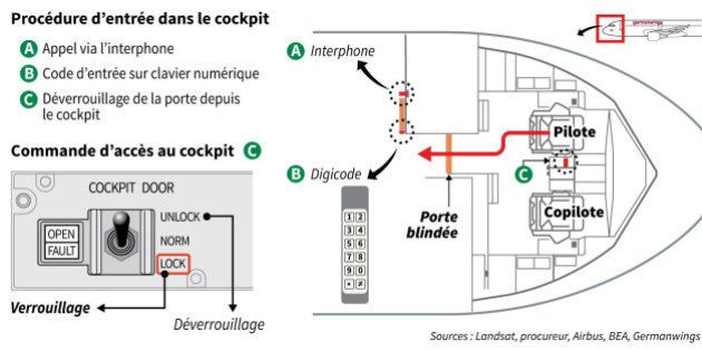 EN DIRECT. Crash de l'A320 de Germanwings: le pilote a tenté de forcer l'entrée du cockpit avec une