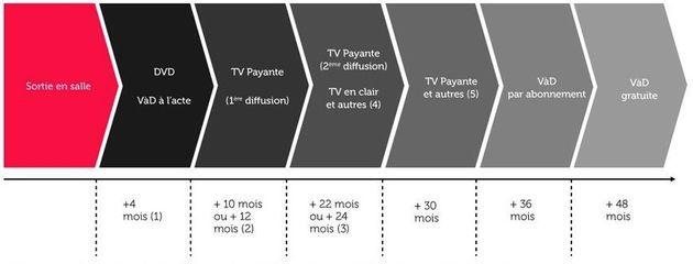 Netflix en France: les solutions pour préparer le