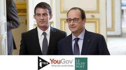 Baromètre YouGov: la popularité de Hollande et Valls à la