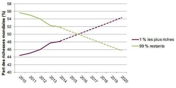Les 1 % les plus riches posséderont plus de la moitié de la richesse mondiale en