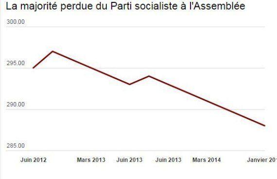 Le PS a perdu sa majorité absolue à l'Assemblée en deux ans et
