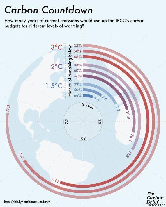 L'accord de la COP21 veut limiter le réchauffement à 1,5°C, mais est-ce seulement