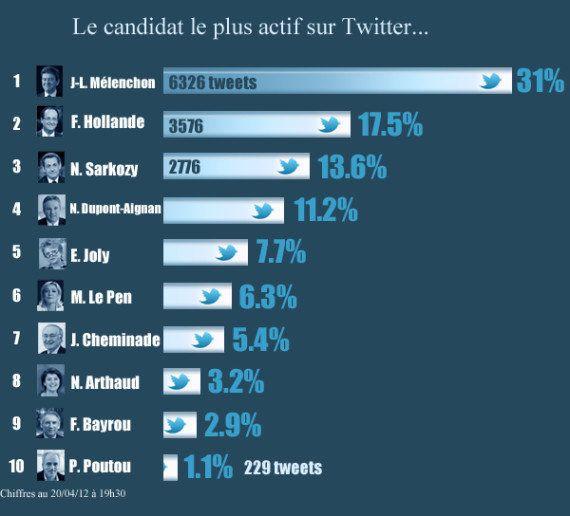 Twitter, Facebook... les gagnants de la présidentielle des réseaux