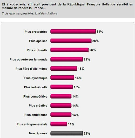 La campagne présidentielle de François Hollande : une opinion en attente d'un