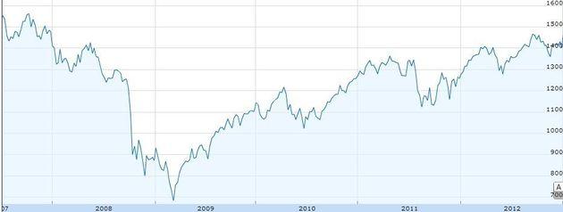 Wall Street : La Bourse au plus haut depuis la crise des
