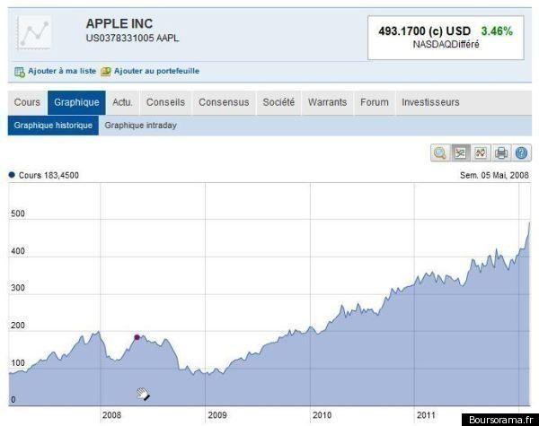 Apple vaut plus que Microsoft et Google