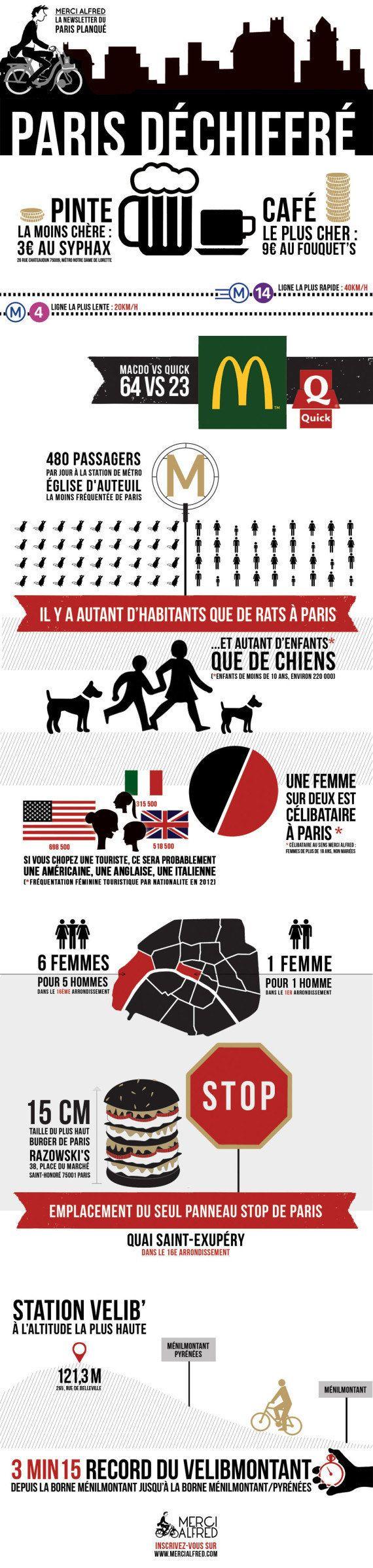 Paris en un coup d'oeil -