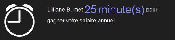 Convertisseur de revenus : combien de minutes faut-il à Liliane Bettencourt pour gagner votre