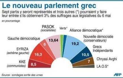 Grèce: l'élection législative qui pourrait tout remettre en