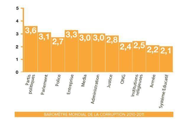 La corruption en France en 2012 selon le rapport de Transparency