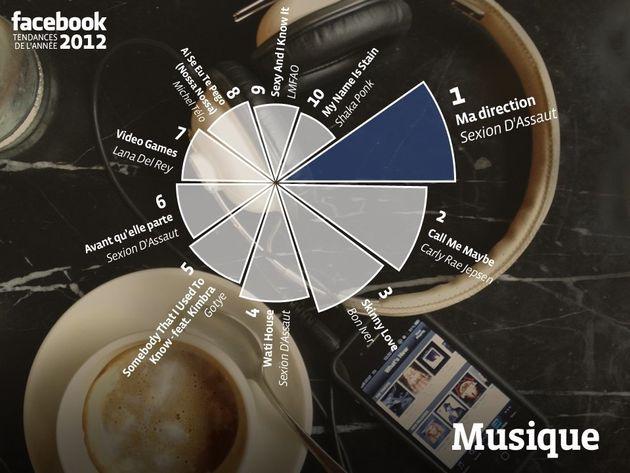 L'année 2012 vue sur Twitter et Facebook : les sujets les plus discutés, les tweets à retenir, la chanson...
