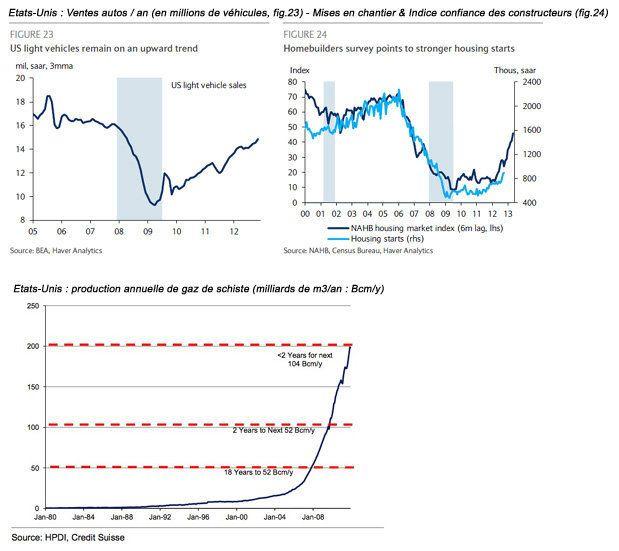Economie mondiale: retour sur 2012 et perspectives