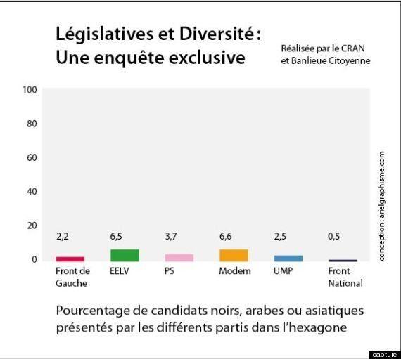 Diversité aux législatives : bonnet d'âne pour tous les