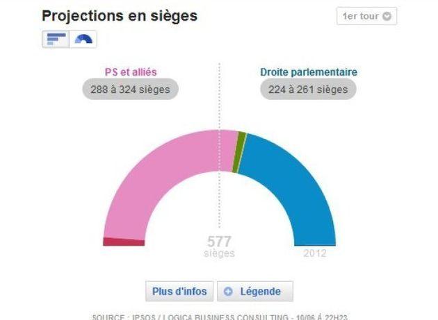 Résultats législatives: la gauche en tête, l'UMP