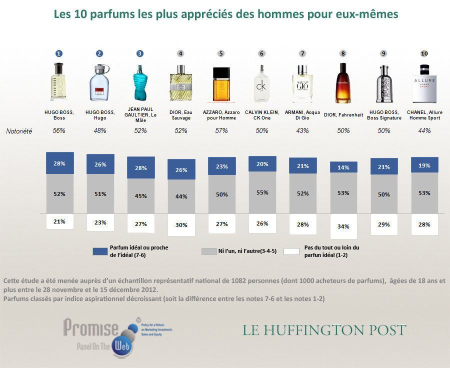 Parfums préférés des français: Dior, Chanel et Boss - Baromètre Promise Consulting Inc. / Le