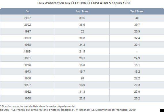 Législatives 2012: la participation retombe à