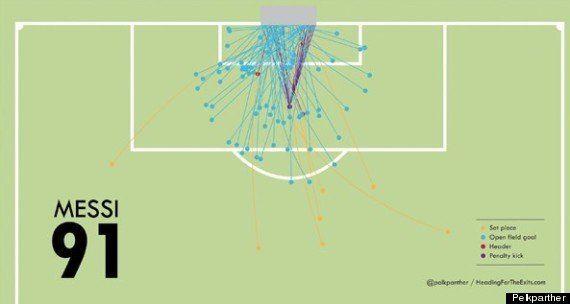 VIDÉO. Football: les 91 buts de Lionel Messi en