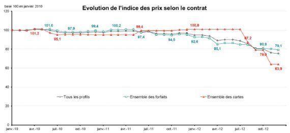 Le prix des forfaits mobile a baissé de 11,4% en 2012, selon