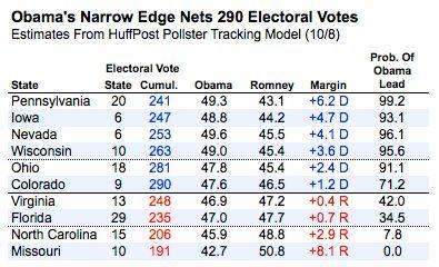 Ce sondage qui montre que Mitt Romney pourrait battre Barack