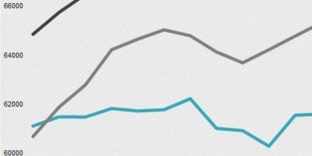 Nouveau nombre record pour les prisons : 67373 détenus au 1er juillet en