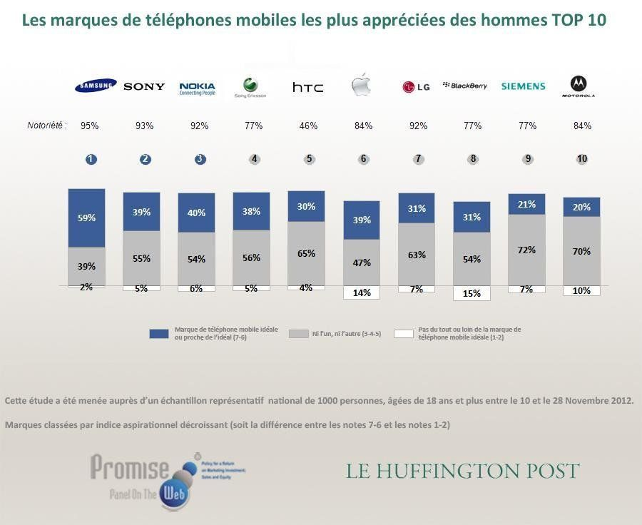 Marques de téléphones préférées des Français: Samsung, Nokia, Apple - Baromètre Promise Consulting Inc....