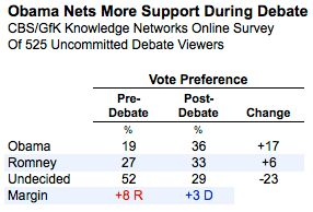 La performance d'Obama lors du dernier débat va-t-elle influer sur les sondages