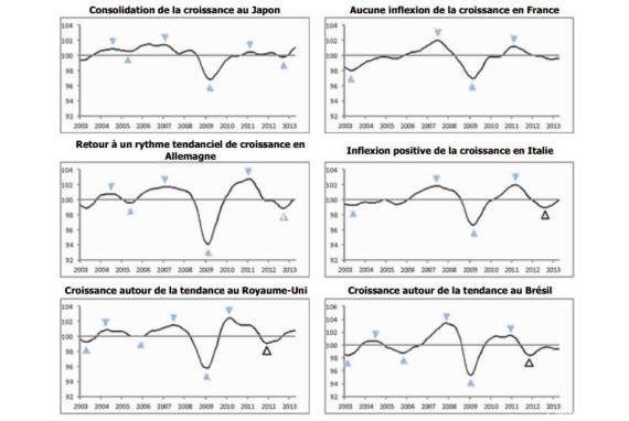 Economie : la croissance repart légèrement... sauf en
