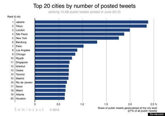 Le classement des villes et des pays les plus importants sur
