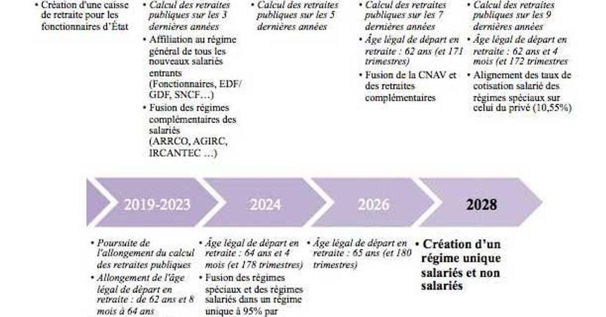Reforme Des Retraites Le Planning Des Propositions Cles A