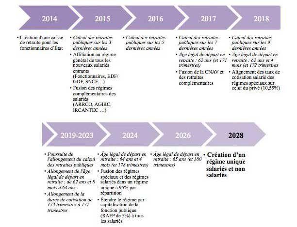 Réforme des retraites: le planning des propositions clés à mettre en oeuvre d'ici