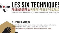 Pierre-feuille-ciseaux : six techniques infaillibles pour gagner au