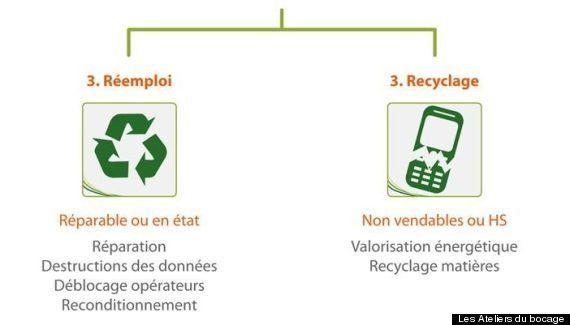 On a testé le recyclage des téléphones portables, entre industrie florissante et entreprise