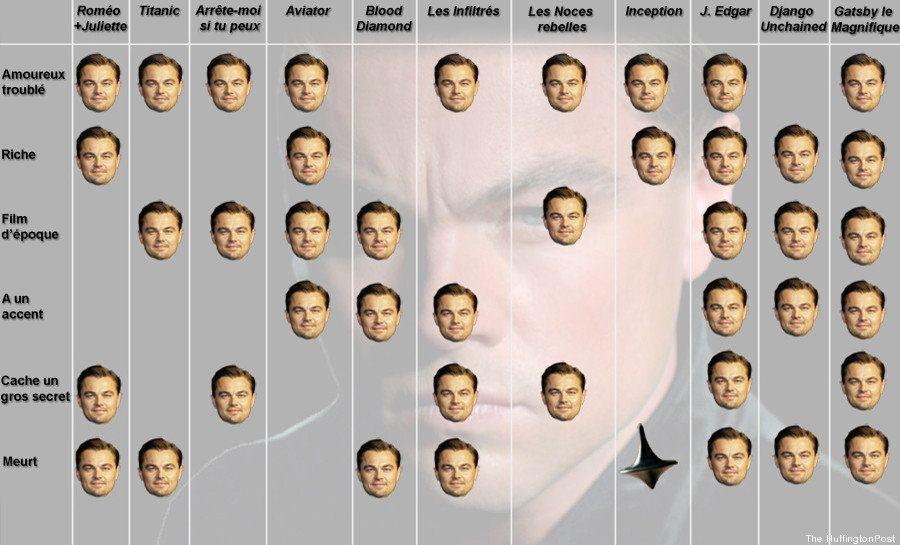 Les points communs entre les personnages joués par Leonardo