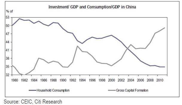 Chine, le rebalancement, c'est