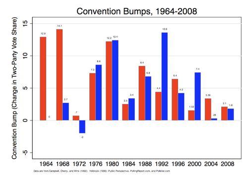 L'effet des conventions sur les sondages dans les présidentielles